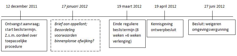bezwaar omgevingsvergunning procedure