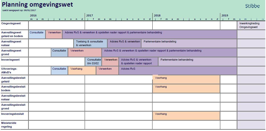 planning-omgevingswet