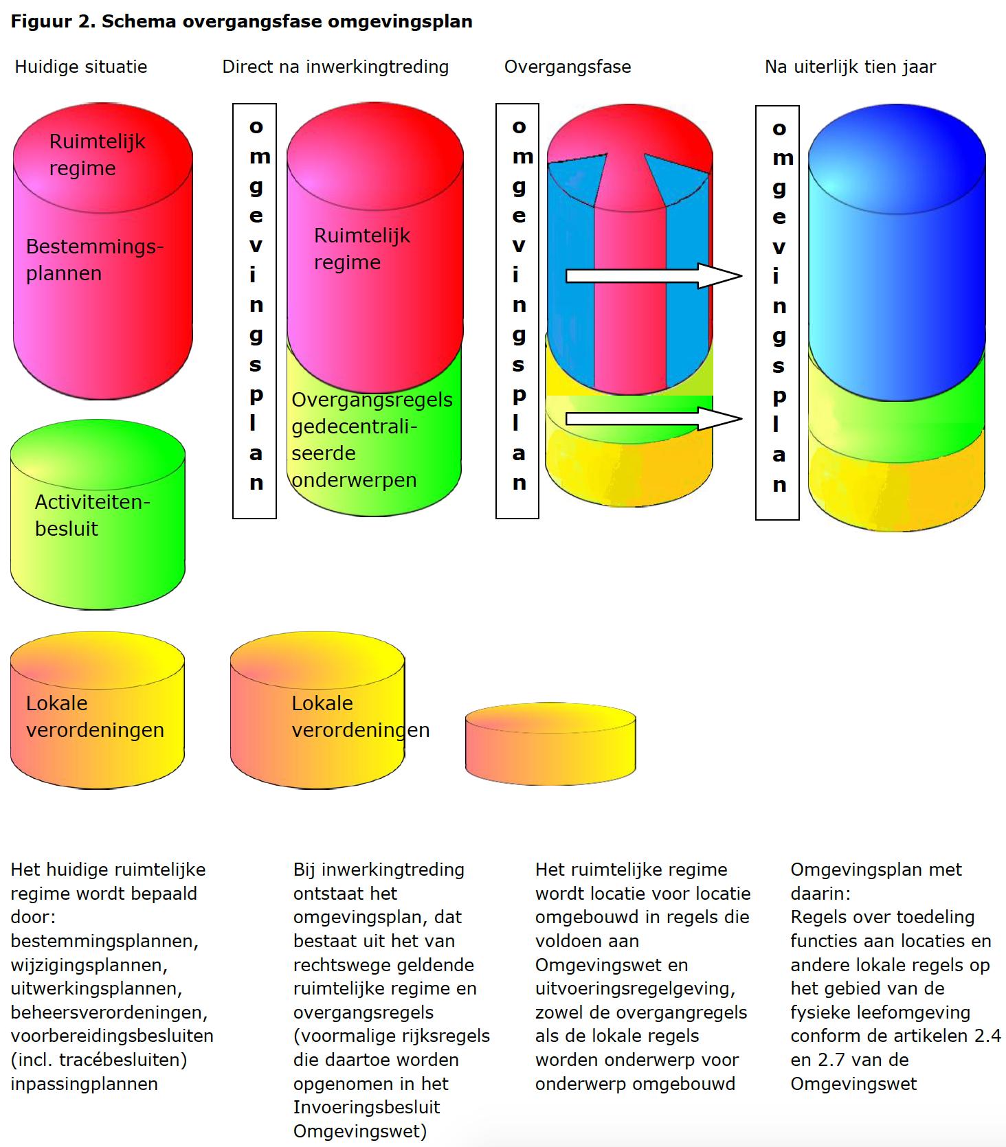 schema-overgangsfase-omgevingsplan