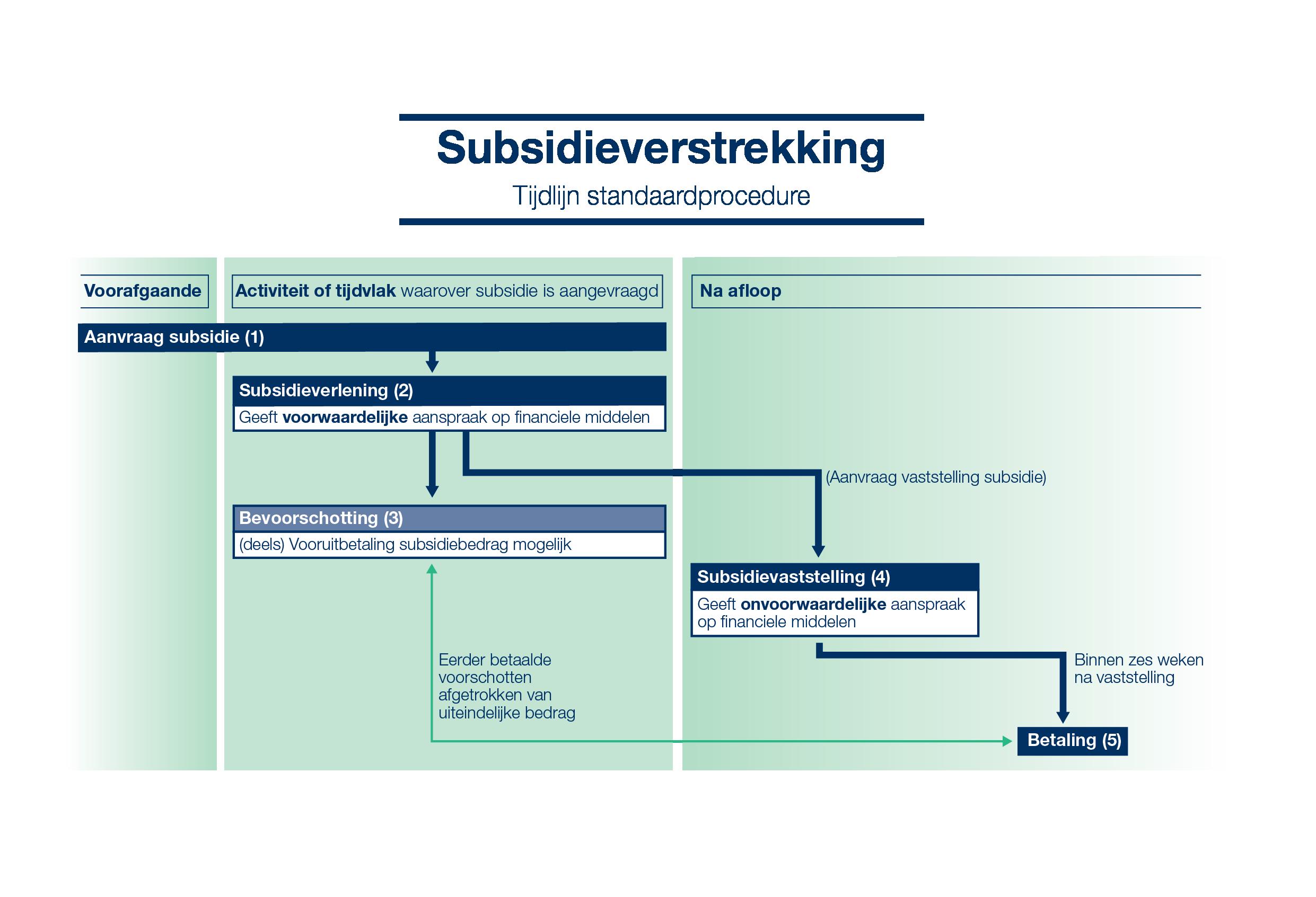 Procedure subsidieverstrekking 3-01