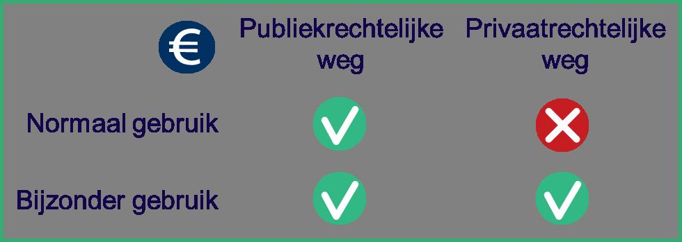 Overzicht gebruiksvergoeding voor normaal gebruik en bijzonder gebruik van de openbare ruimte