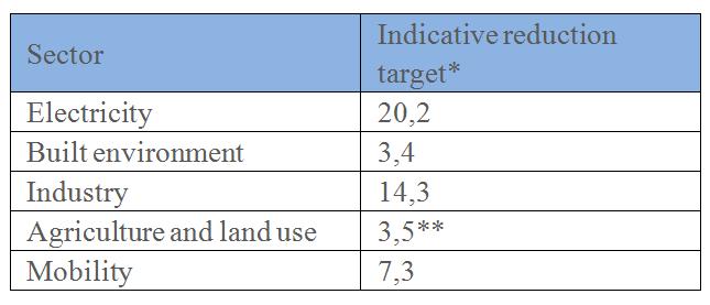 reduction target