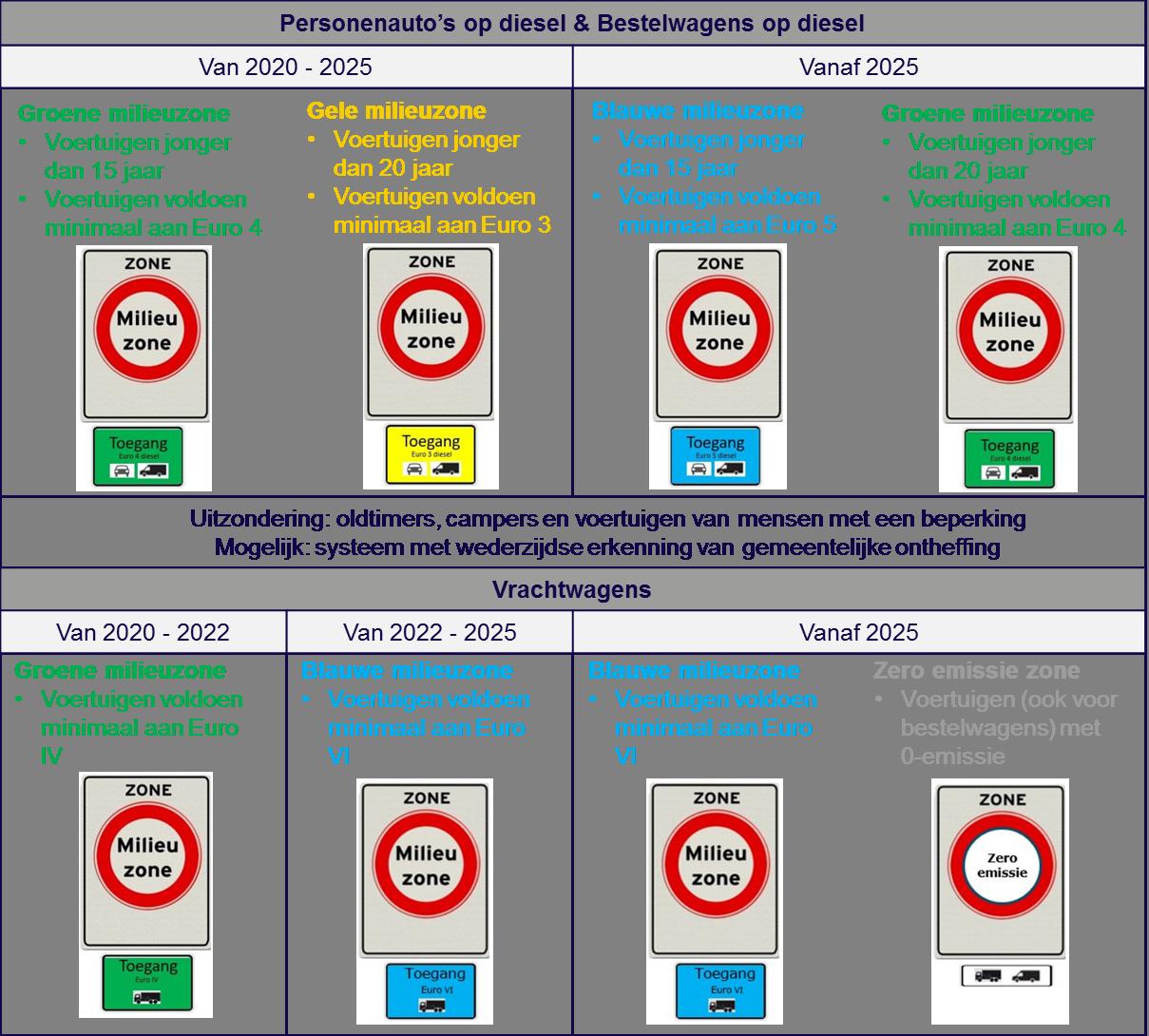 Stibbeblog FAQ milieuzones Visual harmonisatie milieuzones