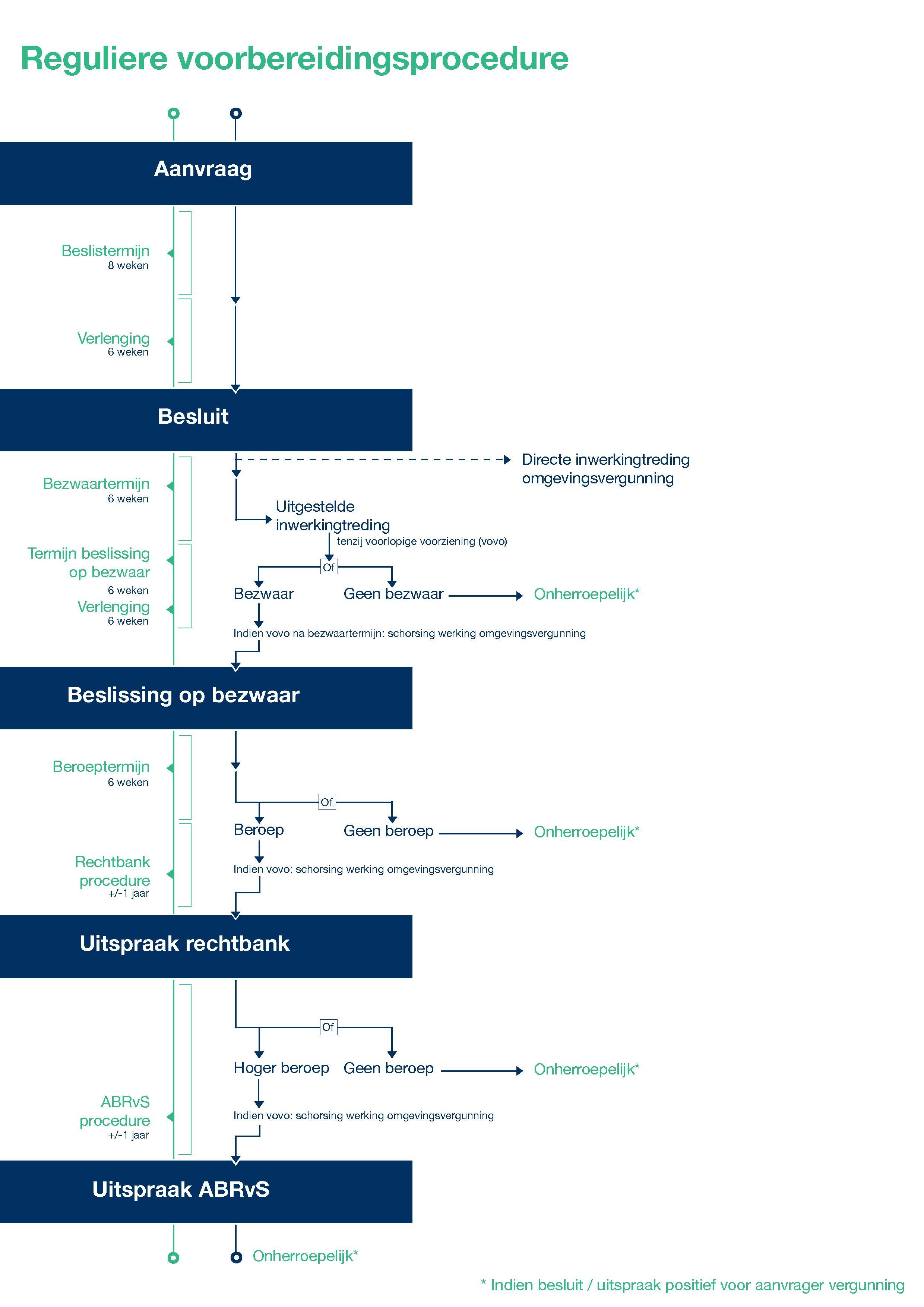 Visual Omgevingsvergunning reguliere procedure - final1