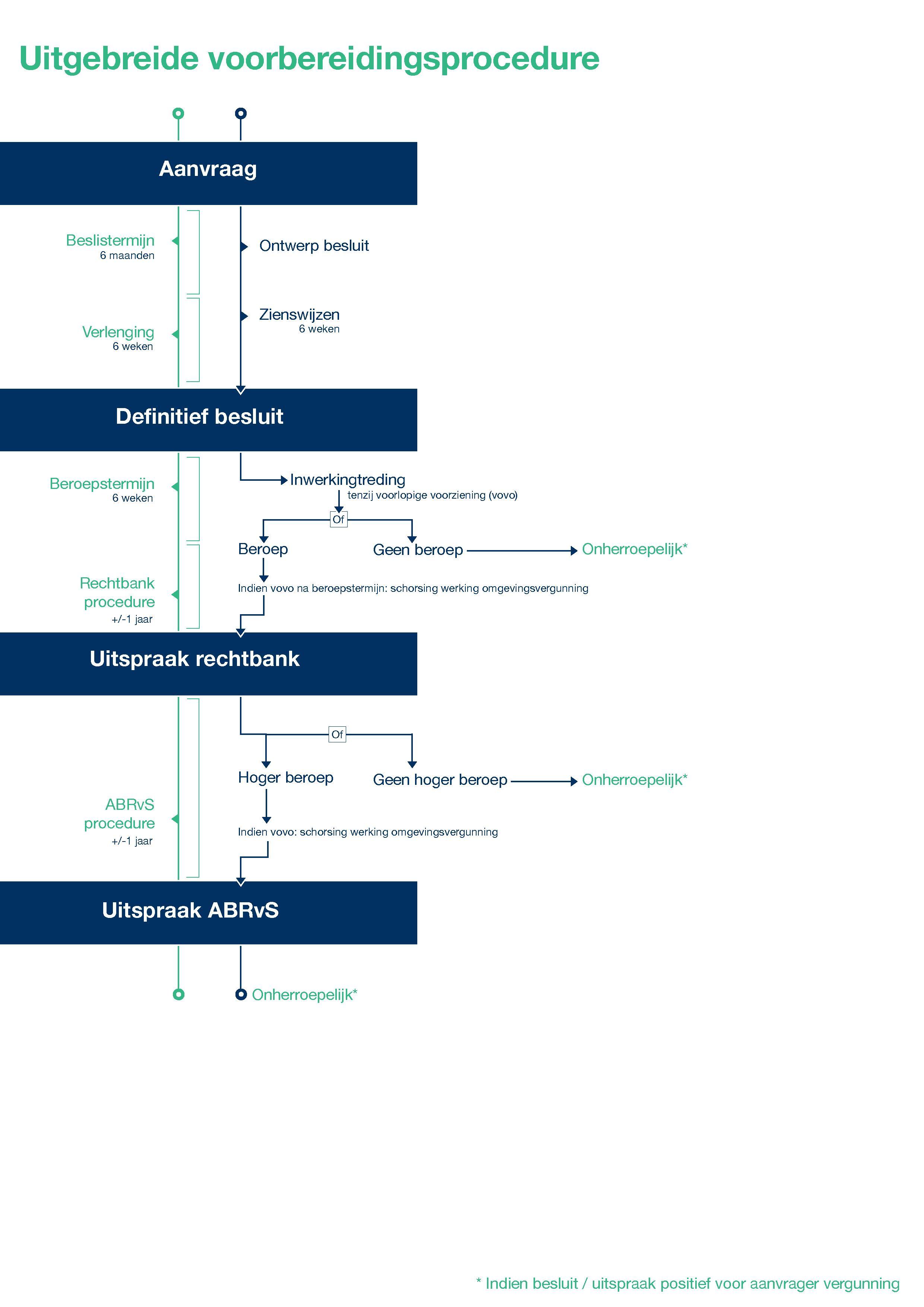 Visual Omgevingsvergunning uitgebreide procedure - final1
