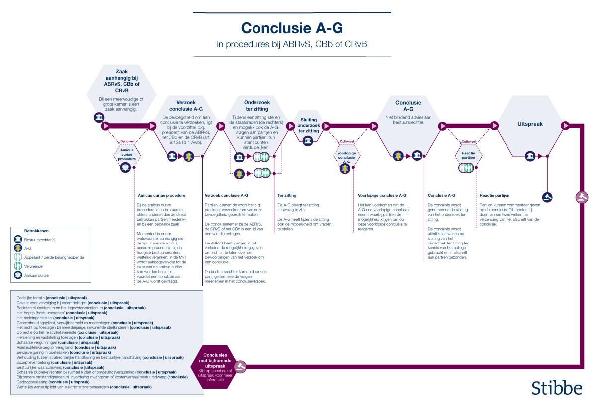PTAL_tijdlijn-procedure-A_G_design08